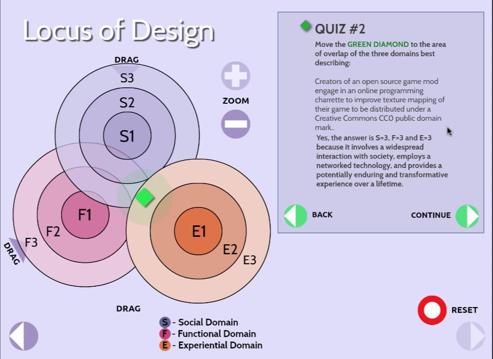 Locus of Design