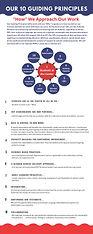 10 Guiding Principles.jpg
