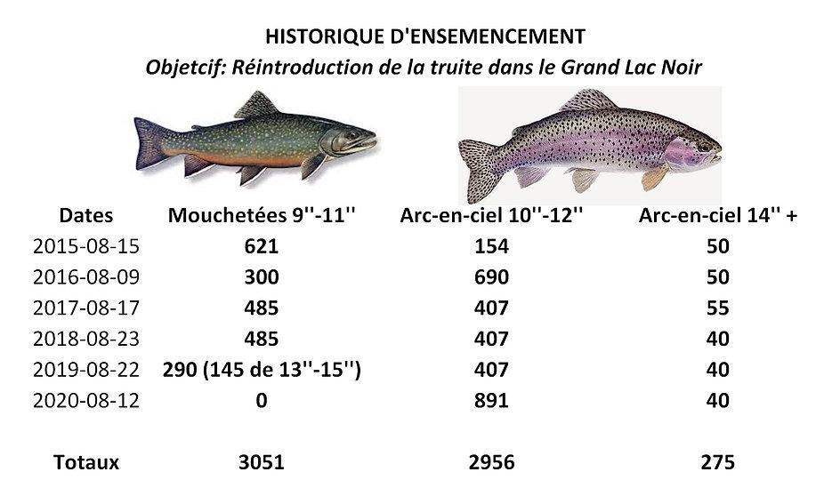 Grand Lac Noir - Ensemencement Historiqu
