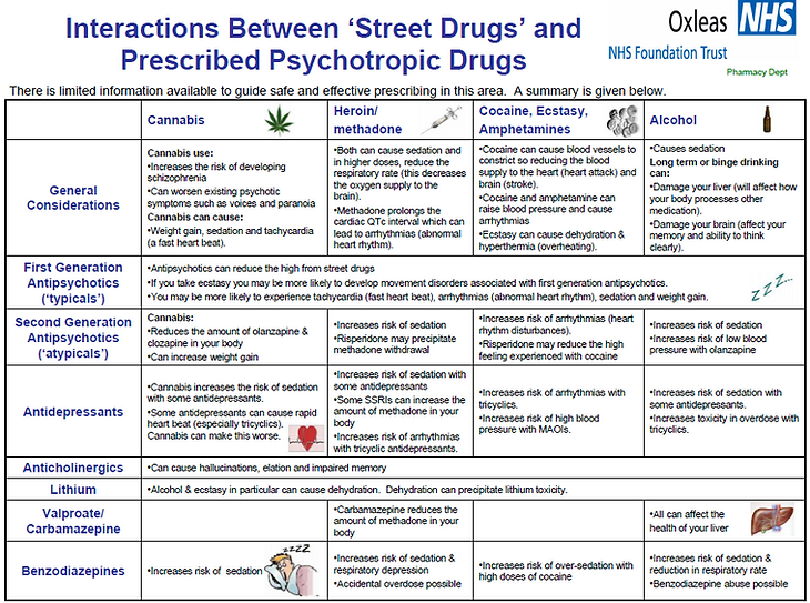 "Interactions Between ""Stree Drugs"" and Prescribed Psychotropic Drugs"