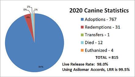 2020 Canine Chart.jpg