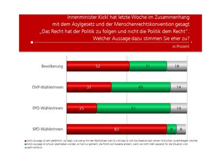 Profil Umfrage zu BM Herbert Kickl Aussage zu Recht und Staat