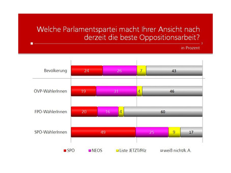 Profil Umfrage: Oppositionsarbeit