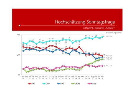 Profil-Umfrage: Wählertrend November 2019