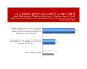 Unique research Umfrage HEUTE Frage der Woche josef kalina peter hajek gehaltsgrenze staatsnahe betriebe meinung