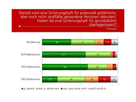 Profil Umfrage: Sicherungshaft für potenziell gefährliche Personen
