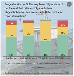 Unique research Umfrage HEUTE Frage der Woche josef kalina peter hajek asylberechtigte abschiebung bei straftat in unsicheres land meinung