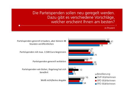 HEUTE Umfrage: Obergrenze Parteispenden