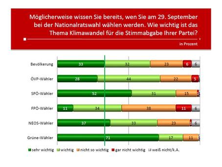HEUTE Umfrage: Wahlkampfthema Klimawandel