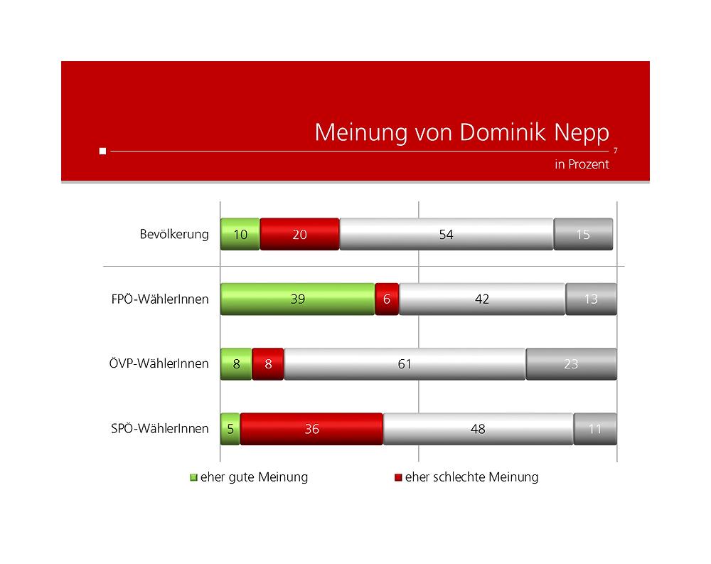 UNIQUE research Umfrage Kronen Zeitung Josef Kalina Peter Hajek Meinung von Dominik Nepp