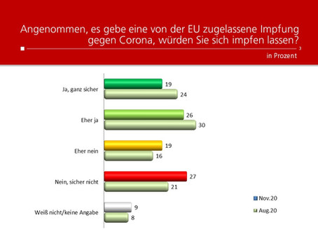 HEUTE-Umfrage: Corona Impfbereitschaft