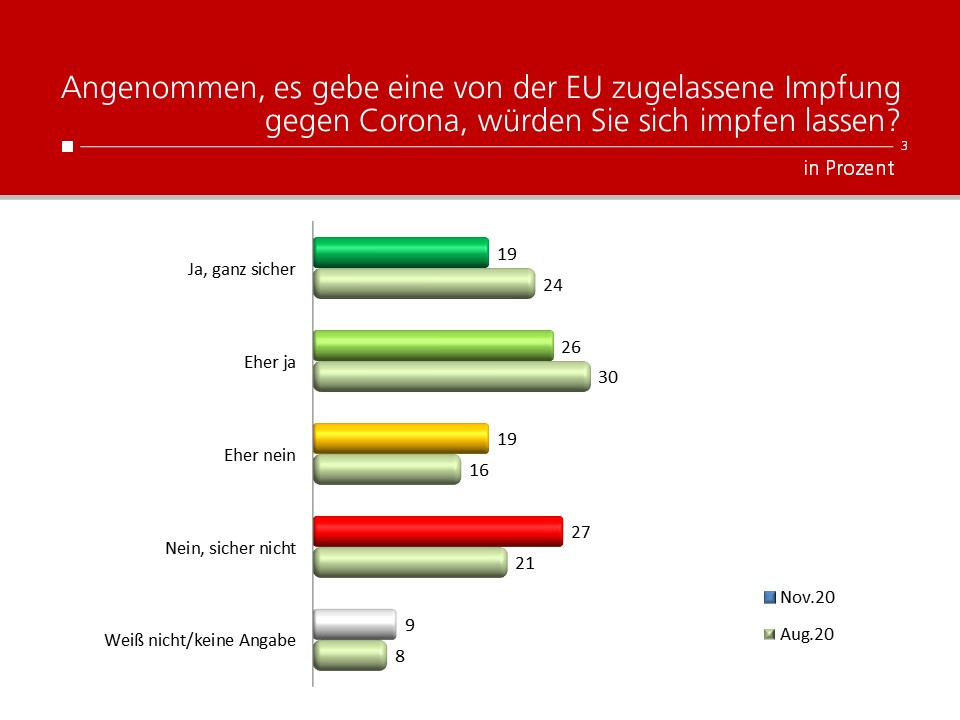Unique research Umfrage HEUTE Frage der Woche Angenommen, es gebe eine von der EU zugelassene Impfung gegen Corona, würden Sie sich impfen lassen?