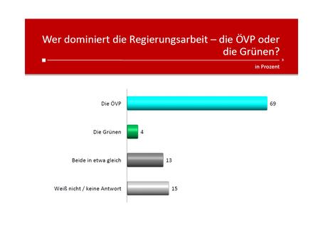 Profil-Umfrage: ÖVP-Grün