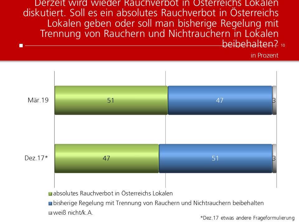 unique research josef Kalina peter hajek heute Polit Barometer Sonntagsfrage Wahlen Kanzler