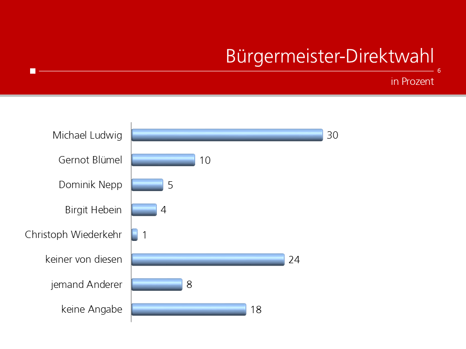 UNIQUE research Umfrage Kronen Zeitung Josef Kalina Peter Hajek Bürgermeister Direktwahl