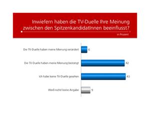 Unique research Umfrage HEUTE Frage der Woche josef kalina peter hajek tv duelle beeinflussung der meinung