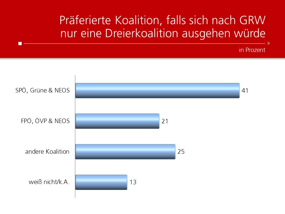 unique research peter hajek josef kalina umfrage politik wahlen Wien-wahlen Krone Kronenzeitung Präferierte Koalition