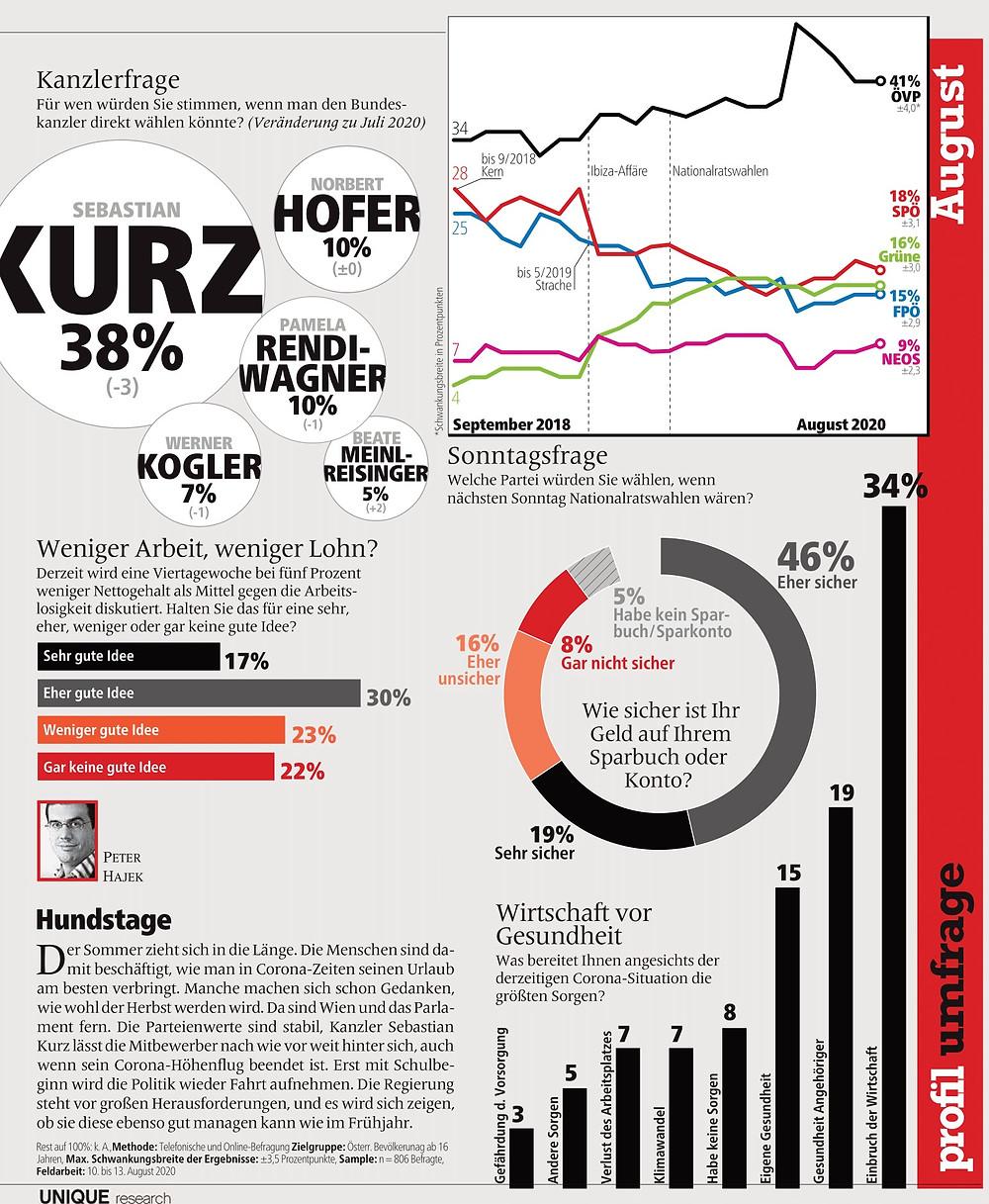 unique research peter hajek josef kalina umfrage politik wahlen waehlertrend profil hochschaetzung sonntagsfrage august print artikel profil 2020