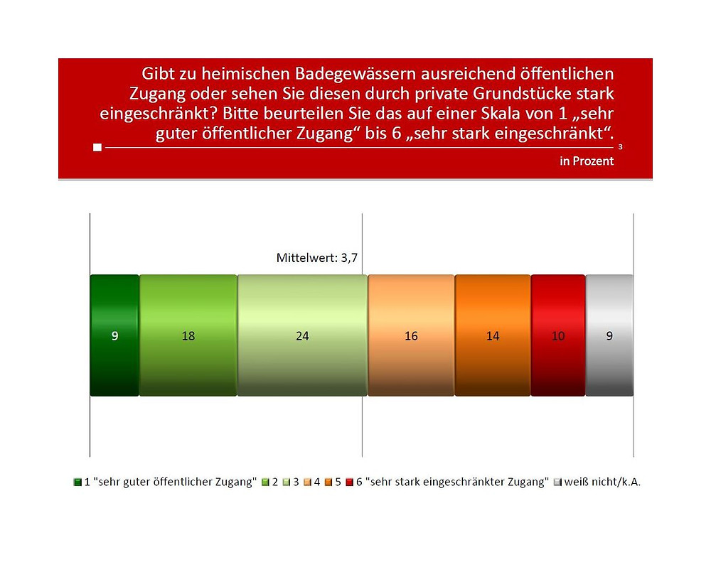 Unique research Umfrage Peter Hajek Josef Kalina Einstellung Zugang heimische Badegwaesser