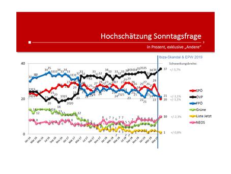 Profil-Umfrage: Wählertrend Juni 2019
