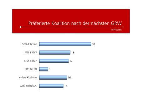 Krone Umfrage: Präferierte Koalition nach Gemeinderatswahl