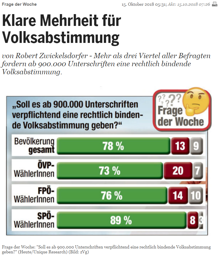 Unique research Umfrage HEUTE Frage der Woche josef kalina peter hajek ab 900.000 unterschriften verpflichtende volksabstimmung