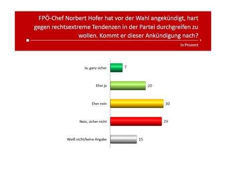 Profil-Umfrage: FPÖ Umgang mit Rechtsextremismus