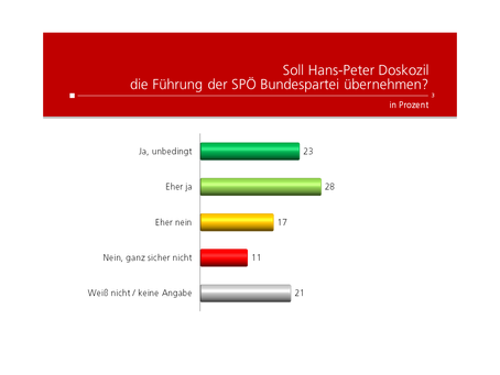 HEUTE-Umfrage: Doskozil Parteiführung