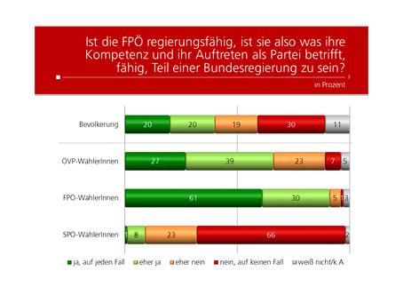 Profil Umfrage: Regierungsfähigkeit FPÖ