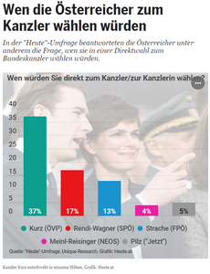 Unique research umfrage HEUTE josef kalina peter hajek politische Stimmungslage Dezember 2018