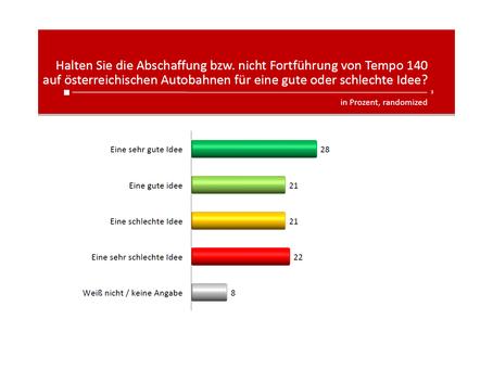 HEUTE-Umfrage: Tempo 140