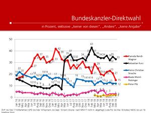 unique research peter hajek josef kalina umfrage politik wahlen waehlertrend profil ueberblick bundeskanzler direktwahl jaenner 2016 bis oktober 2018