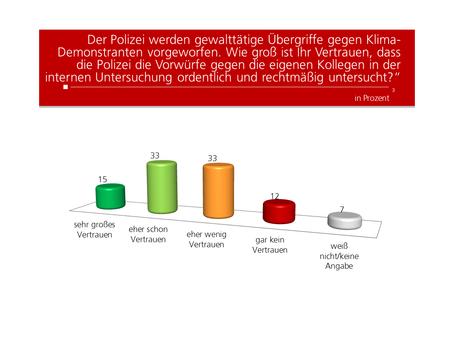 Profil Umfrage: Polizei Übergriffe