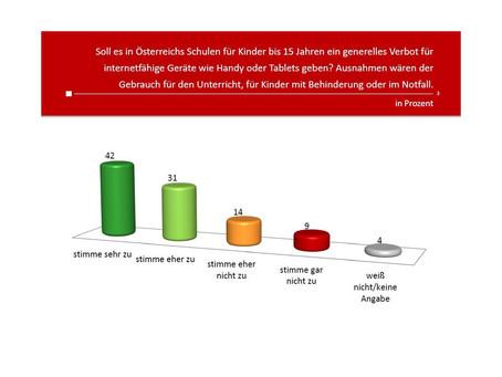 Profil-Umfrage: Handyverbot an Österreichs Schulen