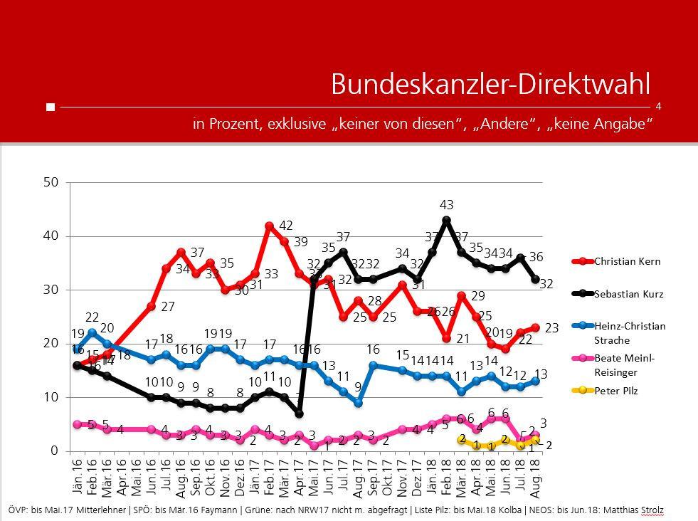 unique research peter hajek josef kalina umfrage politik wahlen waehlertrend profil ueberblick bundeskanzler direktwahl jaenner 2016 bis August 20189