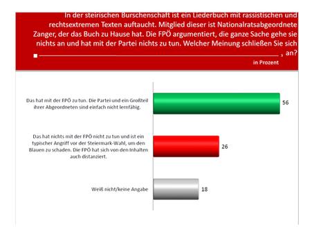 HEUTE Umfrage: Liederbuchaffäre
