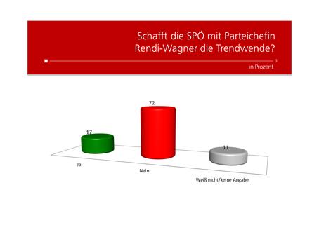 HEUTE Umfrage: Schafft die SPÖ mit Rendi-Wagner die Trendwende?