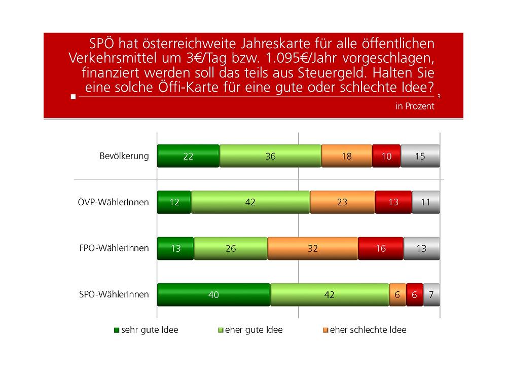 Unique research Umfrage HEUTE Frage der Woche josef kalina peter hajek Oesterreichweite Oeffikarte