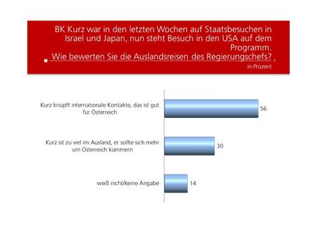 Profil Umfrage: Auslandsreisen des Regierungschefs