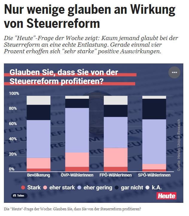 Unique research Umfrage HEUTE Frage der Woche josef kalina peter hajek Steuerreform profitieren