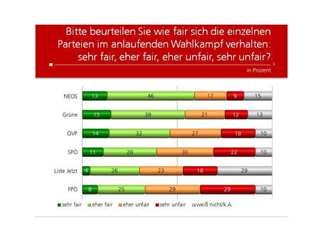Profil-Umfrage: Unfairer Wahlkampf?