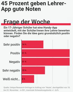 Unique research Umfrage HEUTE Frage der Woche josef kalina peter hajek lehrer bewertung per app