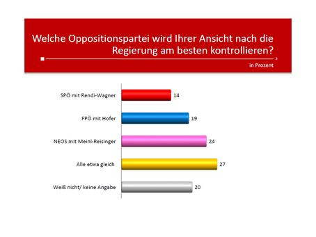 Profil-Umfrage: Opposition