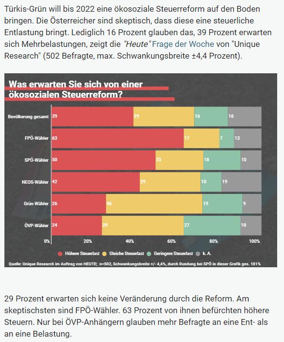 Unique research Umfrage HEUTE Frage der Woche josef kalina peter hajek oekosoziale Steuerreform