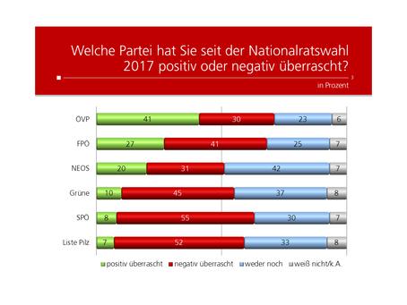 Profil-Umfrage: Überraschungseffekt Parteien