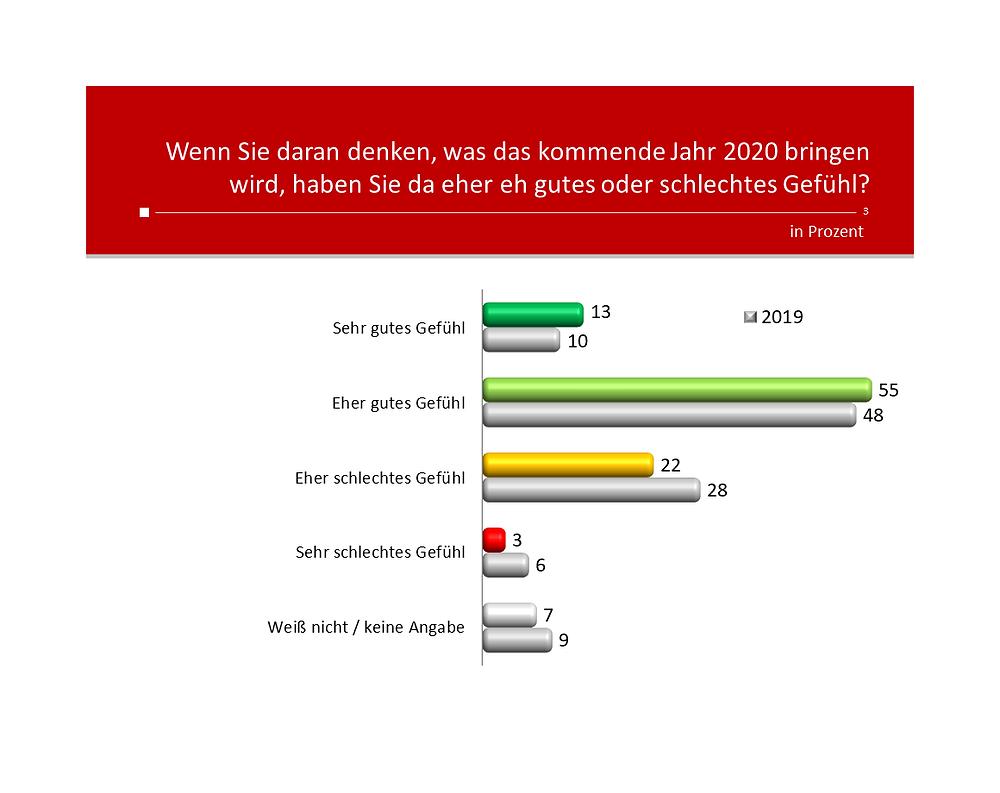 Unique research Umfrage HEUTE Frage der Woche josef kalina peter hajek ausblick 2020