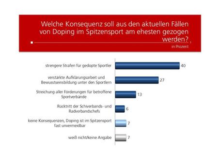 Profil Umfrage: Konsequenzen für Doping