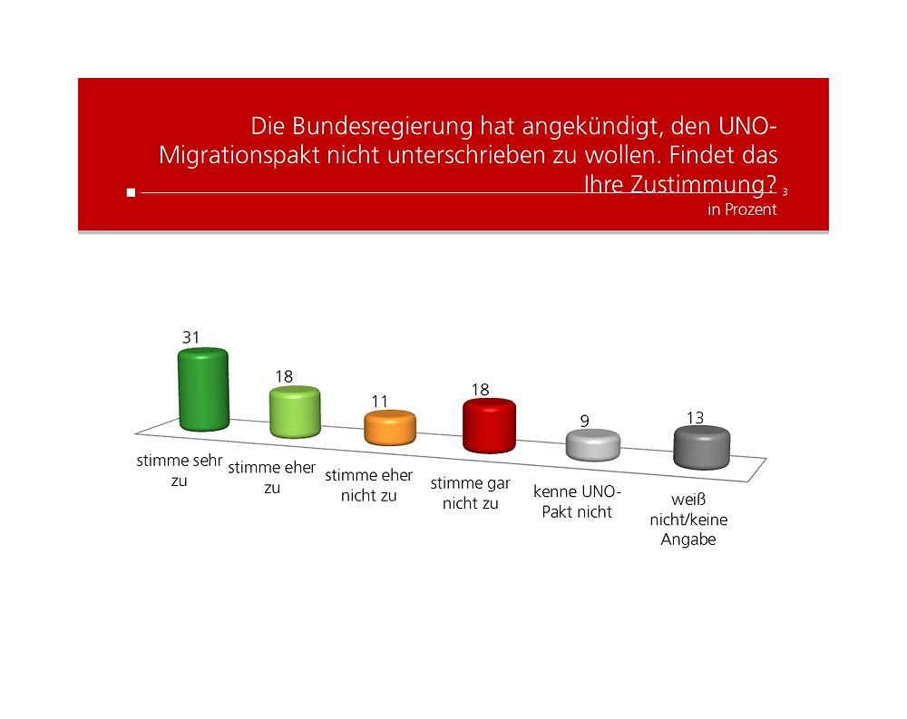 unique research umfrage profil josef kalina peter hajek UNO Migrationspakt Zustimmung oder Ablehung