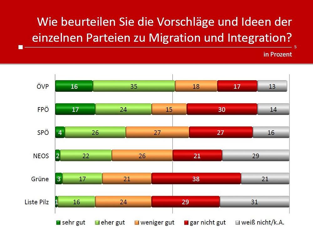 unique research peter hajek josef kalina umfrage politik wahlen waehlertrend profil Ideen und Vorschlaege Migration integration