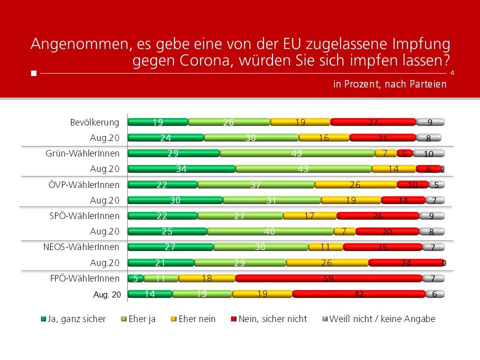 Unique research Umfrage HEUTE Frage der Woche Angenommen, es gebe eine von der EU zugelassene Impfung gegen Corona, würden Sie sich impfen lassen? Ergebnisse nach Parteipräferenz